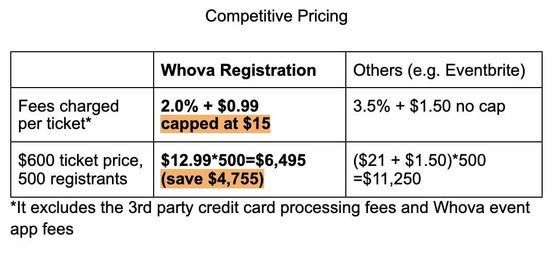 Event Registration Fee Pricing