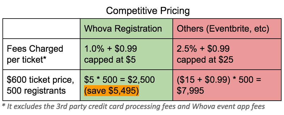 Event Registration Fee Pricing