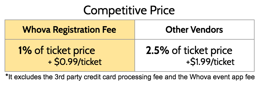 whova event registration fee vs eventbrite vs cvent