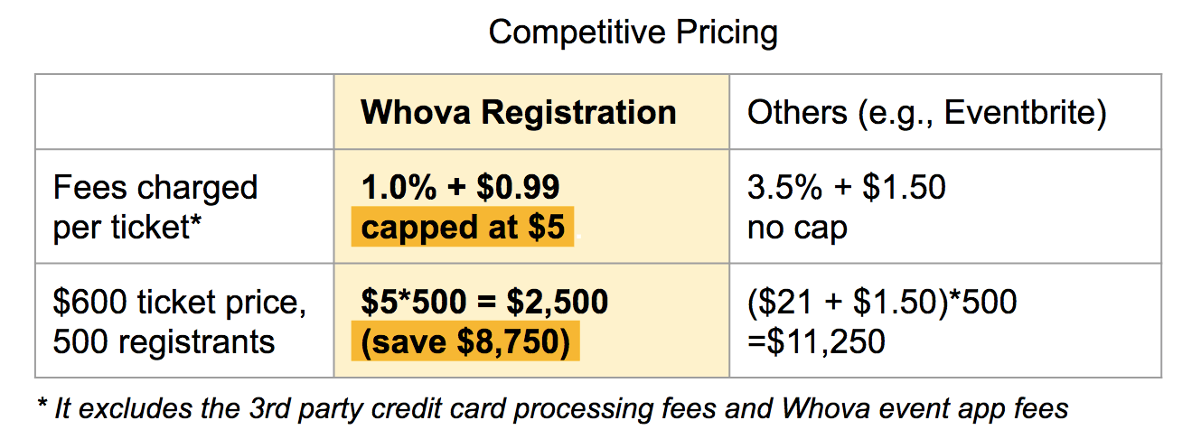 Whova Registration Pricing