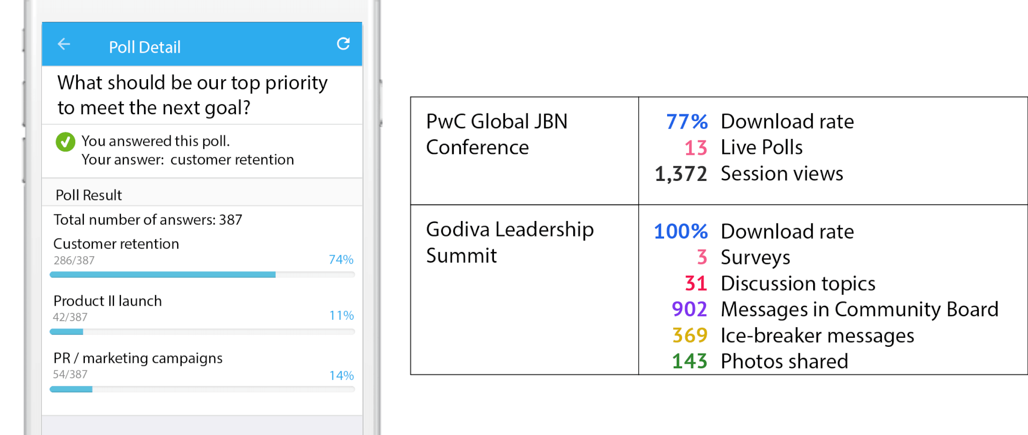 Leadership Conference App - Live Polling