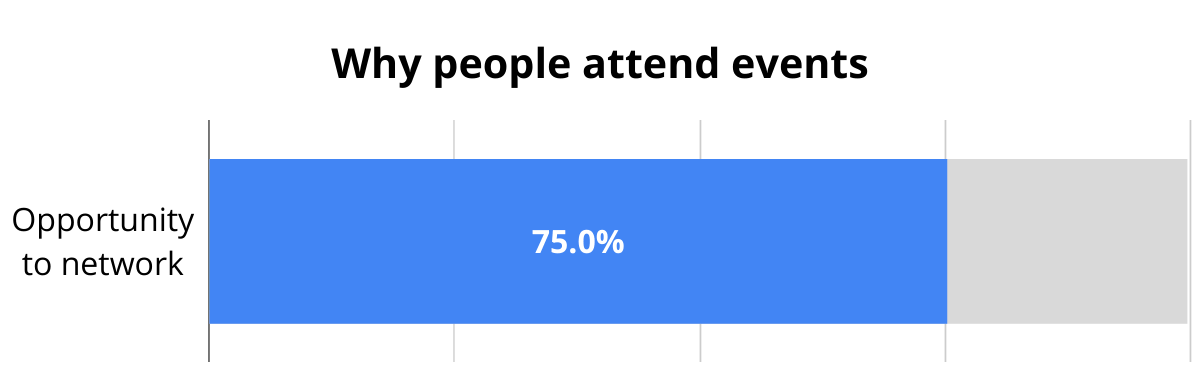 75% of attendees go to events for networking