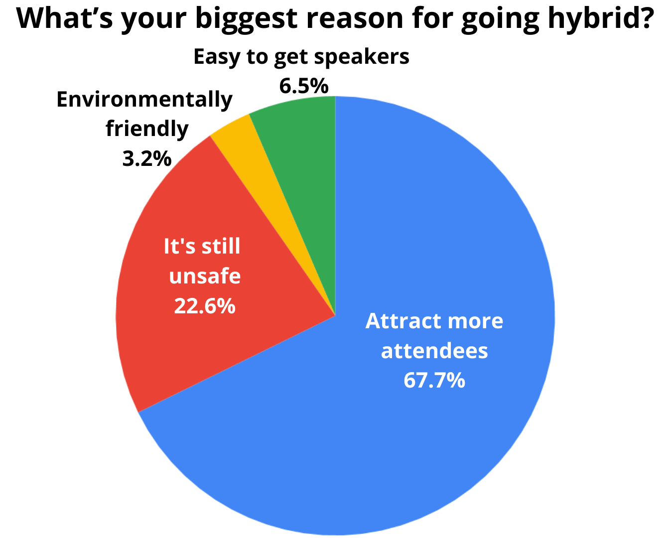 67.7% of organizers say they went hybrid to attract more attendees