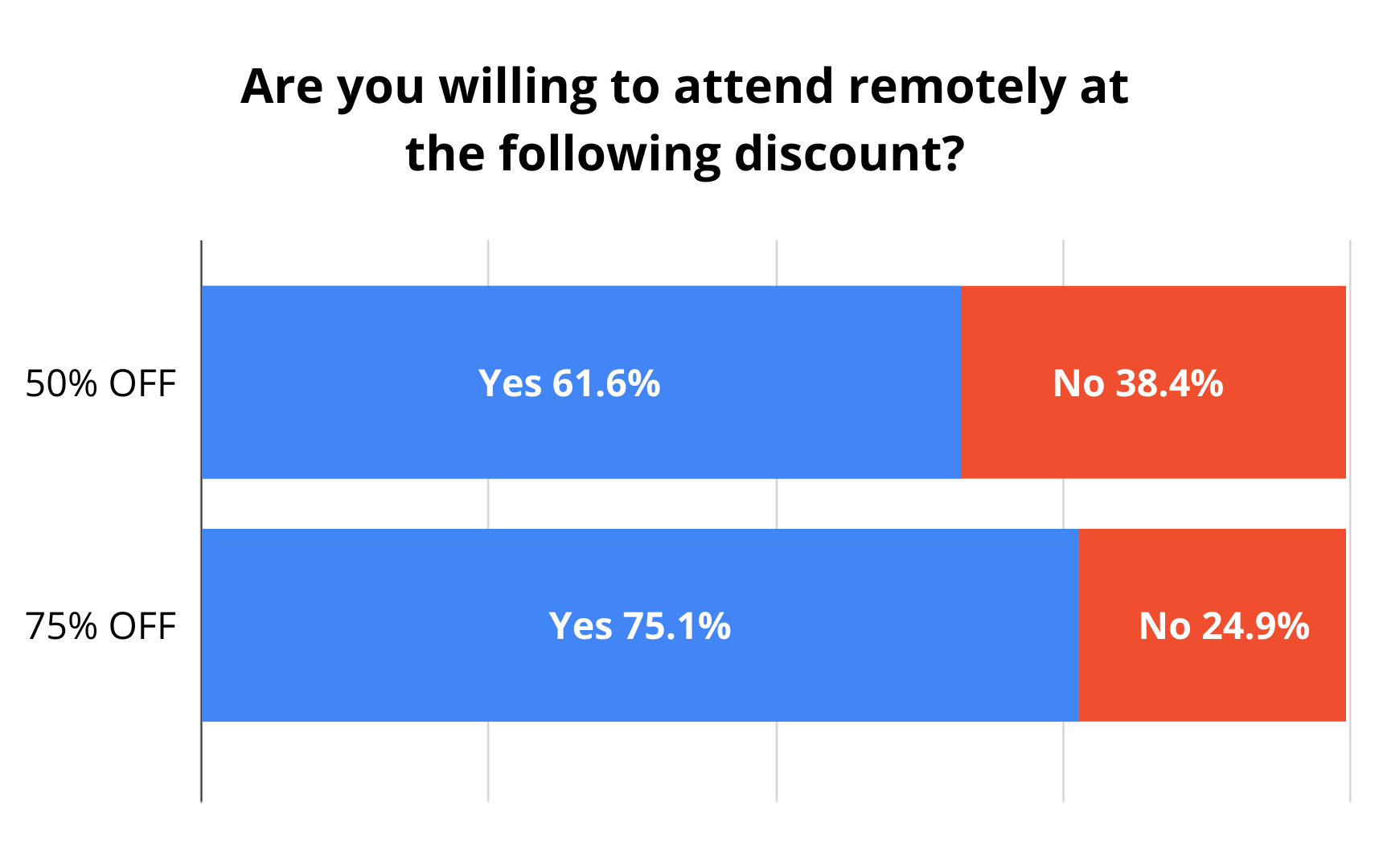 61.6% of attendees would be willing to attend remotely for 50% off, which 75.1% of attendees would be willing to attend remotely at 75% off